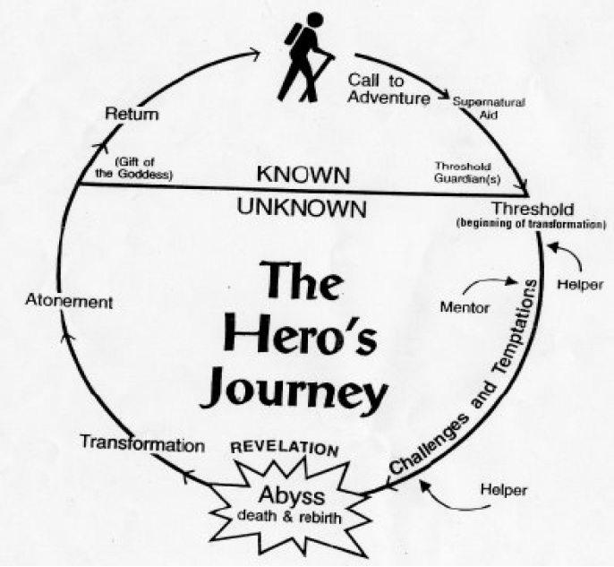 my heroic journey How to structure your story with movie outline script writing software following the  mythic structure template of joseph campbell's hero's journey monomyth.